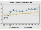 前十一月中国橡塑制品业利润同比增长8.6%