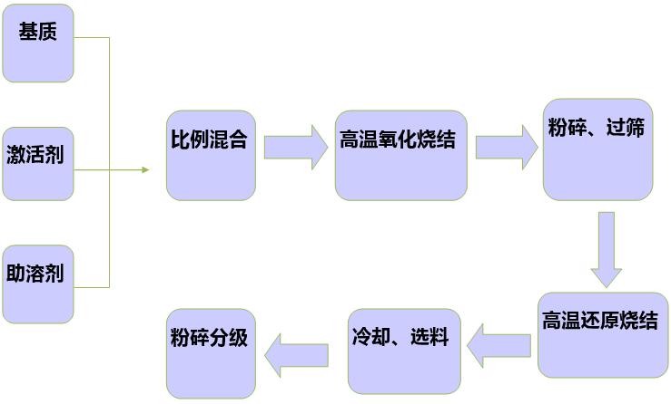 荧光粉产业链结构
