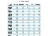 2016年水泥上市企业财务指标汇总