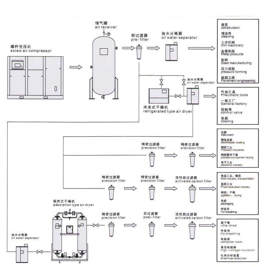 冷冻式干燥机,吸附式干燥机,精密过滤器,油水分离器,储气罐等设备.