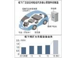 松下开发高效新软件 纯电动汽车研发时间将缩短50%