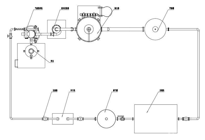 整套系统采用plc 触摸屏自动控制系统,氧分析仪,可实现一键启停,自动