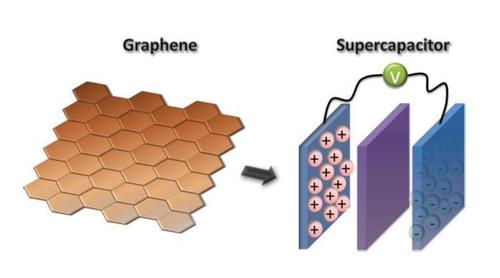 一张图看懂石墨烯基超级电容器