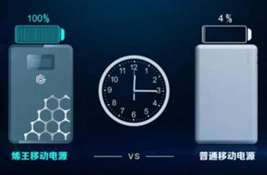 浅析石墨烯应用于锂电池中的可能性