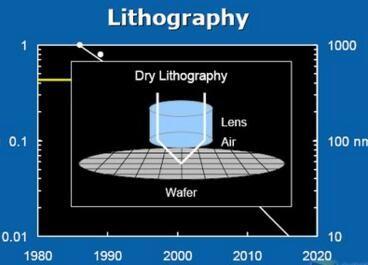 光刻技术首次绘出银纳米结构