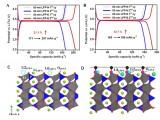 深研院新材料学院在纳米超容量锂电池正极材料研究中取得重要突破