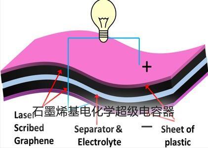 洛阳师院首次在织物上构建耐水洗超级电容器