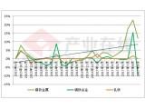 九月稀土永磁产业链简析