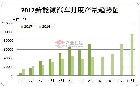 2016-2017中国新能源汽车产量对比(辆)