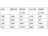 山西吕梁:氧化铝限产产能预计超千万吨