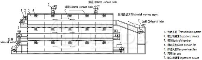 概述:   该机属厢式结构,厢内设有多层传送带,传送带在厢内循环运动。物料均匀分布在第一层传送带上,通过链条的传动,由第一层网带倒入下一层网带,下层反向交替逐一直落到最后一层网带,此时物料水份也达到烘干要求。空气循环采用逆流工艺,高温低湿空气从干燥机最下层网带向上穿流,进行传质传热,从而达到去除水份的目的,尾气通过引风机由顶部排出。设备自动化程度高,物料在干燥过程自动翻料,保证物料干燥均匀。劳动强度低,工作环境好,设备维护简单。箱底设计有落料斜板及快开清扫门,便于清理箱内粉料。 结构示意图: