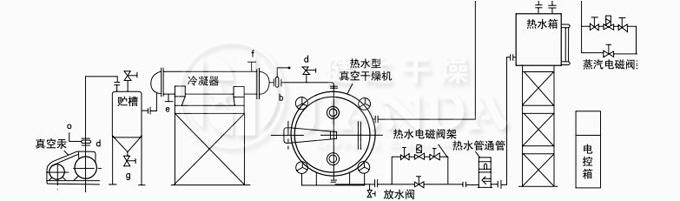 概述:    真空干燥机分为静态干燥机和动态干燥机,YZG圆筒形,FZG方形真空干燥机属于静态式真空干燥机。适用于在高温下易分解,聚合和变质的热敏感性物料的低温干燥;被广泛地应用在制药、化工、食品、电子等行业。 原理:   真空干燥是将被干燥物料处于真空条件下进行加热干燥。它利用真空泵进行抽气抽湿,使工作室处于真空状态,物料的干燥速率大大加快,同时也节省了能源。注:如采用冷凝器,物料中的溶剂可通过冷凝器加以回收;如采用SK系列水环真空泵或ZSWJ系列水力喷射真空泵机组,可不用冷凝器,节省能源投资。 特点: