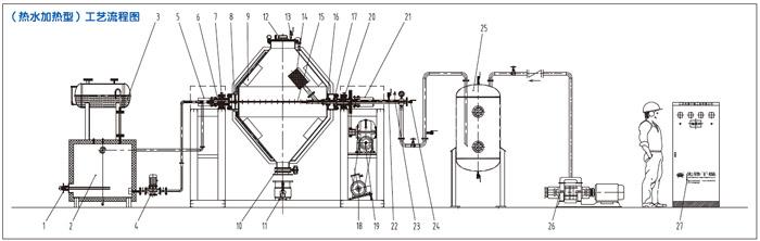 设备特点 1、在锥体两端焊有抄板,提高混合及加热烘干效率。 2、筒体两端均首先采用了最先进的旋转接头进行密封,改变了以往填料密封容易磨损而漏真空、漏水的现象。 3、可升降传动电机的安装高度,由于本设备设计了电机活动支架,能够确保在链条长时间运行后有变形、松动 的情况下,通过调整电机活动支架来调节链条的最佳涨紧度,避免链条松动时,罐体运动时有滑动现象、对轴有 较大扭力易损坏设备的现象发生。 4、设备可选用变频调速的方式,使设备启动平稳,电机电流不过大,延长设备寿命。人孔盖与桶体密封为耐温 耐压的氟橡胶材料,
