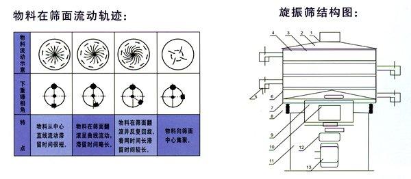 ZS系列旋振筛(原HXS回旋筛)-华维机械|行业动态-新乡市华维机械设备有限公司