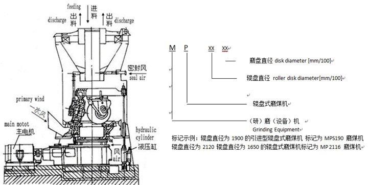 (1)煤质参数:哈氏可磨系数50HGI;煤粉细度R90=14~20%;原煤水分10%。 Coal quality parameter: Hartz can wear coefficient50HGI; fineness of coal powder R90=14~20%; moisture of coal 10% (2)总重中不包括:电机、减速机、电控柜、润滑、液压站、慢速传动装置、密封风机等重量。 Motor, gearbox, electric control box, lubrication