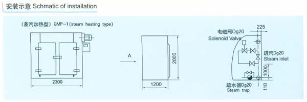 """特点: 加热热源有蒸汽、电、导热油、电加热蒸汽两用型四种方式。 使用温度:蒸汽加热50-140,最高150;电加热50-350;导热油 150~250 温度实行自动控制,并且有记录仪记录; 箱体内壁均满焊,各过渡处均采用圆弧过渡,无死角。 整机密封性好,独特的导轨密封装置,保证了整机的密封性; 进风口配套高效空气过滤器;排湿口配套中效空气过滤。 双开门烘箱双门实现机械联锁。 烘箱内各零部件均可快速拆卸,快速安装,以方便清洗; 控制系统备有文本显示器、触摸屏可供选择; 整机符合GMP""""要求."""