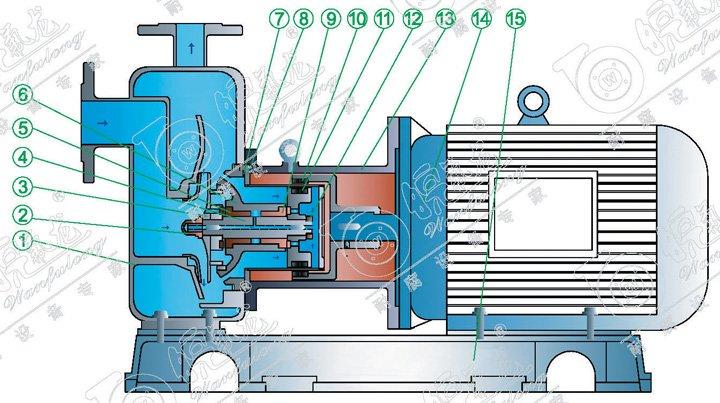 一、产品简介: 产品概述: 无泄漏磁力自吸泵(简称:磁力自吸泵)是应用现代磁力学原理,利用永磁体的磁力传动实现扭矩的无接触传递,采用外混式轴向回水结构设计,就是电机带动外转子(即外磁钢)总成旋转时,通过磁场的作用磁力线穿过隔离套带动内转子(即内磁钢)总成和叶轮同步旋转,由于介质封闭在静止的隔离套内,从而达到无泄漏抽送介质的目的,泵体由吸液室、储液室、蜗壳、回流孔、气液分离室等组成。泵启动后在离心力的作用下,吸水室中的剩余液体与进液管路中的空气被叶轮搅拌成气水混合物,混合物经蜗壳进入气液分离室,随着流速的减