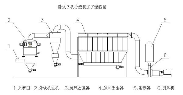 一、QF系列分级机产品概况:    QF系列气流分级机是以方型筒体结构为主体的一种气流分级技术。此技术一改圆型筒体旋转气场得形式,使物料更具有分散性,从而提高了分级效率。本系列机型采用高精度卧式分级形式,具有锐利得切割效果、良好的切割精度和大粒控制性能。本机型还采用了分级轮铰联结构连接形式,可将分级叶轮移出,使其间隙调整和维护非常方便。体现了人性化得设计理念。 AF系列适于超细粉干法分级,尤其适于大工业化产品的分级。 二、QF系列分级机工作原理:    QF分级机是带有二次进风及垂直安装分级转子的强制型离