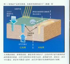 湿拌砂浆用防水剂010-51665910