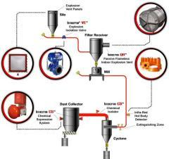 IPD爆炸抑制系统(防粉尘爆炸)