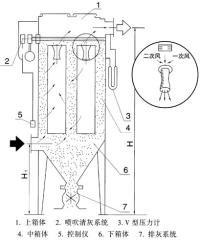 MC24-120Ⅱ型脉冲袋式除尘器