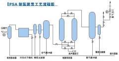 PSA制氮机流程\氮气设备\氮气发生器\氮气产生机