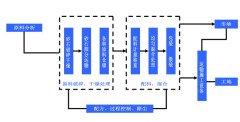 干粉砂浆工艺和生产线体系