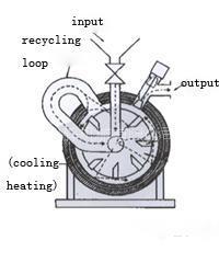 粒子的表面改性机的图片