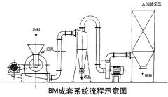 BM系列成套系统流程示意图的图片