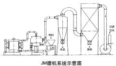 JM超微细刀片磨机系统的图片