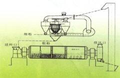 HCXM闭路磨磨内综合改造设备的图片