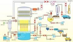 烟气脱硫装置