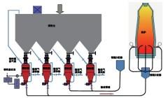 炼铁高炉喷煤系统/ 电石输送系统