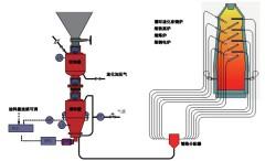 熔炼炉粉煤喷吹系统/循环流化床锅炉干法脱硫石灰石粉喷吹系统