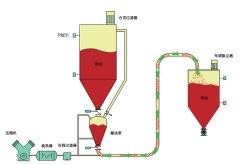 烧结厂和球团厂除尘灰的密相输送系统