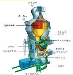 BHRM系列立磨机