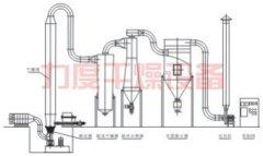 QFG系列强化沸腾干燥机