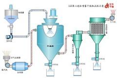LGZ离心造粒喷雾干燥机