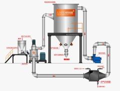 聚丙酰胺专用磨粉机