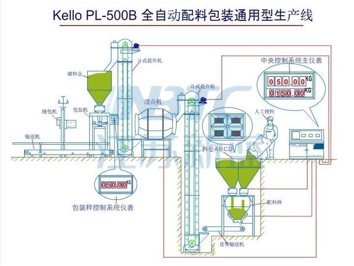 PL-500B全自动配料包装生产线的图片